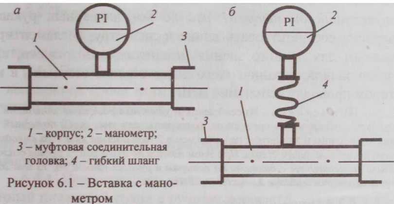 Методика испытания пожарного водопровода
